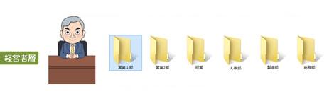 経営者層は全てのフォルダ、ファイルにアクセスが可能