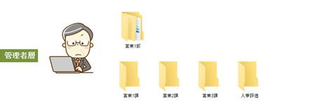 管理者層は自分の担当部署内で全てのフォルダ、ファイルにアクセスが可能