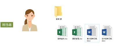 担当者は自分の担当している部署のファイルにアクセスが可能