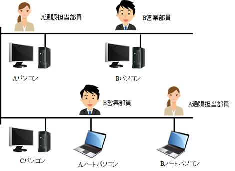 どのパソコンにログインしても同じデスクトップ画面、同じドキュメントファイル、同じメール環境で作業する事が可能に。