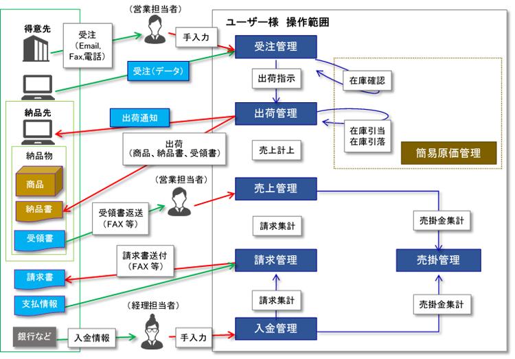 システム業務フロー図